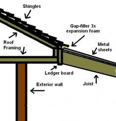More detail about joining the patio cover to the existing roof. roof How to Build a Patio Cover With a Corrugated Metal Roof