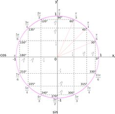 Unit circle by hobermallow