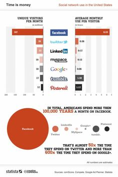 #Infographic. #Time is #money. #SocialNetwork use in #UnitedStates. #SocialMedia. #SocialMediaTip.