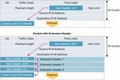 IPv6 Extension Headers Review and Considerations  [IP Version 6 (IPv6)] - Cisco Systems