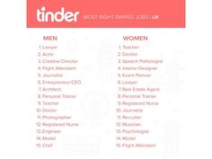 Tinder: The Online Dating App Everyone's Talking About