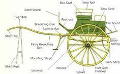 Résultats de recherche d'images pour «horse cart »