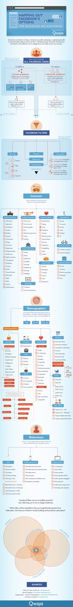 Mapping out Facebook's options for building an audience - #SocialMedia #Infographic
