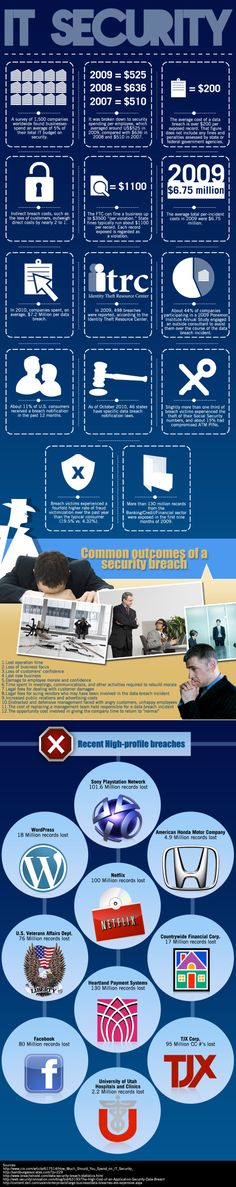 IT Security [INFOGRAPHIC]