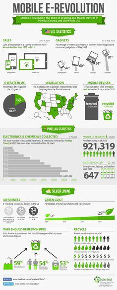 La eRevolución móvil #infografia #infographic