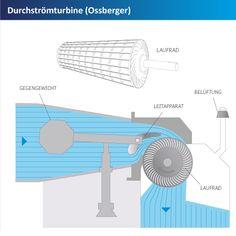 Turbinenarten