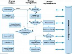 Change Management: Best Practices [High Availability] - Cisco Systems
