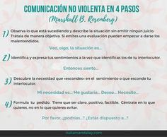 [DENTRO DEL POST] La comunicación no violenta en 4 pasos.