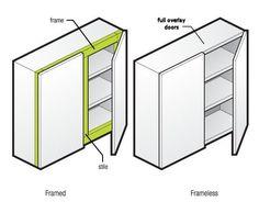 Framed vs frameless
