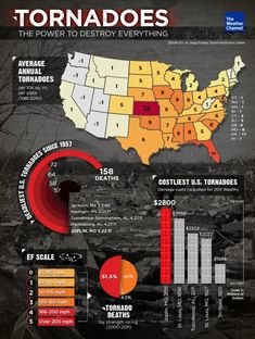 Tornadoes Infographic - We have all heard or read about the most recent tornado in Oklahoma, and the amount of destruction it caused is stunning and sad. 24 people died and approximately 13,000 structures were demolished. My thoughts go out to the victims and the families in Moore, Oklahoma.