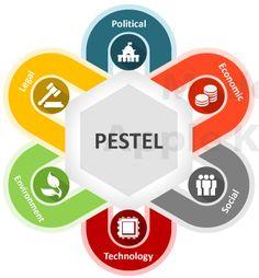 Analyse PESTEL : facteurs d'influence macro-économique