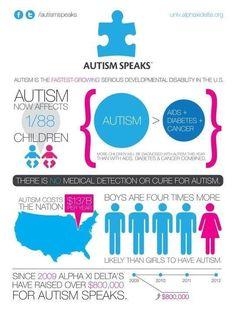 Autism Speaks facts