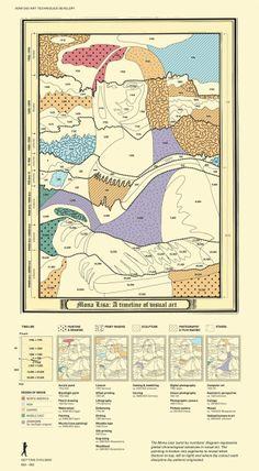 0501 [Valentina D'Efilippo + James Ball] Mona Lisa A timeline of visual art (1)
