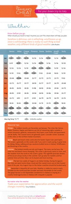 Italy weather when to go