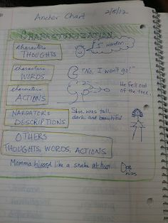 The Middle School Mouth: Interactive Notebooks - Yet Again