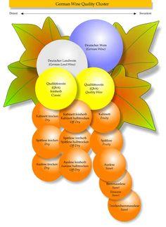 Afbeelding van http://fw008013-flywheel.netdna-ssl.com/wp-content/uploads/www.germanwineestates.com-understanding_german_wine_labels.jpg.