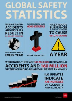 Global safety statistics world safety day occupational safety poster safety quotes Health And Safety, Health And Wellness, Global Safety, Safety Quotes, Life Lyrics, Workplace Safety, Kids Health, Children Health, Insurance Quotes