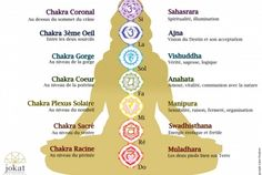 7 Chakras, Chakra Meditation, Chakra Healing, Chakra Gorge, Chakras Explained, Vishuddha Chakra, Plexus Solaire, Second Chakra, Planet Signs