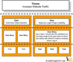 the-difference-between-themes-epics-user-stories-and-tasks1