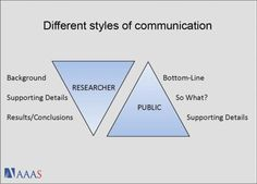 Styles of communication. Source: AAAS