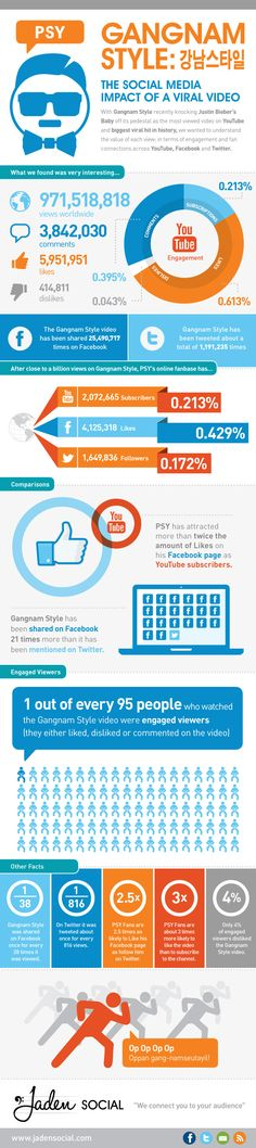 Gangnam Style: The Social Media Impact of a Viral Video [infographic] Digital Marketing Strategy, Social Media Marketing, Psy Gangnam Style, Web Design, Graphic Design, Social Media Impact, Marketing Training, Data Science, Viral Videos