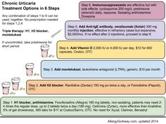 Allergy Notes: Omalizumab (Xolair) is FDA-approved for treatment of chronic urticaria (hives)
