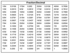 Fraction to decimal chart more