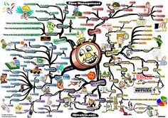 How to Use a Mind Map to Organize Your Life. We'll see. Time Management Techniques, Time Management Tips, Management Games, Study Skills, Coping Skills, Mind Map Art, Mind Maps, Leadership, Gantt Chart