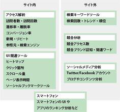【分析 - 役立つツール】 2012/12/28 ソーシャルメディア分析/キーワード分析/スマホ分析/UI分析… サイト内・サイト外分析に役立つ厳選ツール22選【まとめ記事】