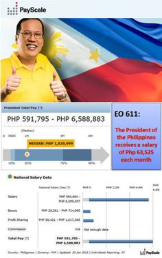 Philippine President's Salary according to Payscale.com