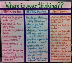 Having something like this for easy reference so students think about the reading. (EVERYONE needs a good collection of comprehension questions listed in plain sight! Comprehension Strategies, Reading Strategies, Reading Skills, Teaching Reading, Reading Comprehension, Guided Reading, Reading Tips, Teaching Spanish, Thinking Strategies