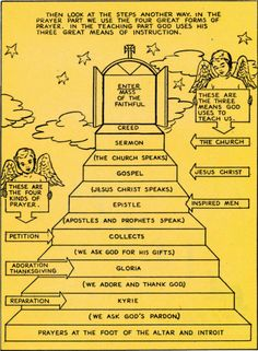 "From ""Know Your Mass"" - the well-known classic, a beautiful book of cartoons by Fr. Demetrius Manousos, bearing a 1954 imprimatur by Cardinal Spellman. It was designed for children, but is recommended..."