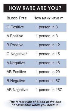 rh negative blood type dating Chemtrails target rh negative indigos  william cooper operation majority and rh negative  are you rh negative blood type   chemtrails target rh negative.