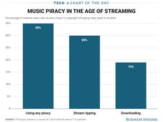 The rise of music streaming services hasn't killed music piracy