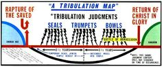 Pre- Tribulation Rapture Debunked.