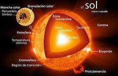 Partes de el Sol