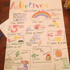 Adjective anchor chart. Adjetivos. Found this idea here on Pinterest so credit goes to the person who made it originally, I just translated it.
