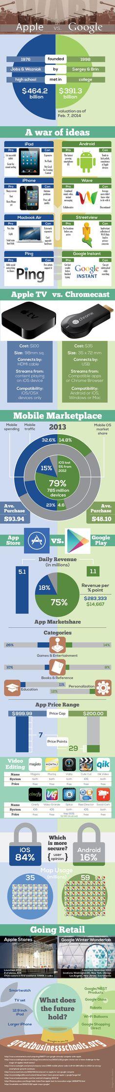 Open Warfare: Google vs. Apple