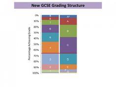 New GCSE Grades