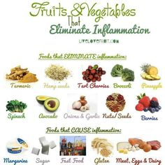 anti-inflamatory food pre/post op good to know!