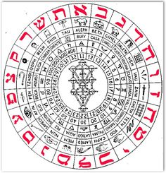 wheel of letters with astrology signs and planets Occult Symbols, Masonic Symbols, Occult Art, Ancient Symbols, Ancient Scripts, Esoteric Art, Pentacle, Torah, Book Of Shadows