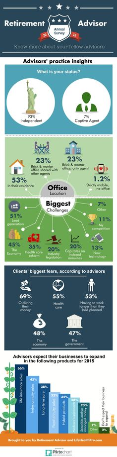 Retirement Advisor - know more about your fellow advisors and agents [Infographic]