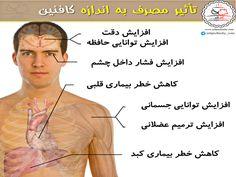 تأثیر مصرف باندازه کافئین