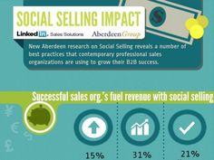 Infographic: LinkedIn Social Selling Impact (Aberdeen 2013 Report) by LinkedIn Sales Solutions via slideshare #infographics #socbiz