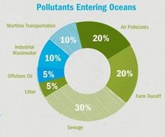 Interesting Facts About The Contaminated World We Live In - Infographic - Living Green Magazine Green Initiatives, Energy Bill, Air Pollution, Change Is Good, Energy Technology, Ecology, Workout Videos, Fun Facts, Transportation