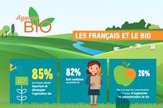 Baromètre 2018 de l'Agence Bio: les français toujours plus attirés par la bio #bio Agriculture Biologique, France, Organic Recipes, Personal Care, Food, Natural Kitchen, Organic Cooking, Actor, Self Care