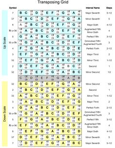This transposition grid was sent straight from heaven. Need a big one for my band room ASAP