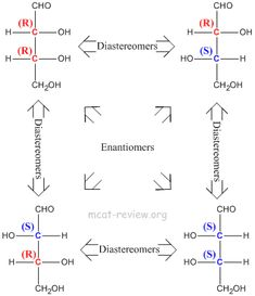 Diastereomers - more than one chiral center, inversion of stereochemistry on some but not all of its chiral centers. Description from mcat-review.org. I searched for this on bing.com/images