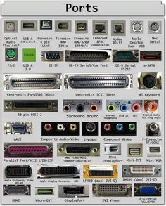 Contents1 PS/22 Serial Port2.1 DB-252.2 DE-9 or RS-232 or COM Port3 Parallel Port or Centronics 36 Pin Port4 Audio Ports4.1 Surround Sound Connectors or 3.5 mm TRS Connector5 S/PDIF / TOSLINK6 Video Ports6.1 VGA Port7 Digital Video Interface (DVI)7.1 Mini-DVI7.2 Micro-DVI8 Display Port9 RCA Connector10 Component Video11 S-Video12 HDMI13 USB13.1 USB Type A13.2 USB Type …
