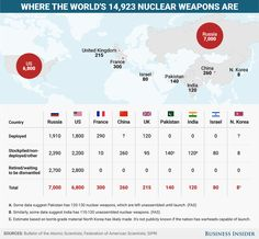 nukes: All the nations armed with nuclear weapons and how many they have Skye Gould and Dave Mosher Apr. 2017 When it comes to the threat of nuclear war, 2017 is shaping up to be a watershed moment. Hiroshima, Babylon The Great, Nuclear War, Cancer Cure, North Korea, Cartography, Weapons, Russia